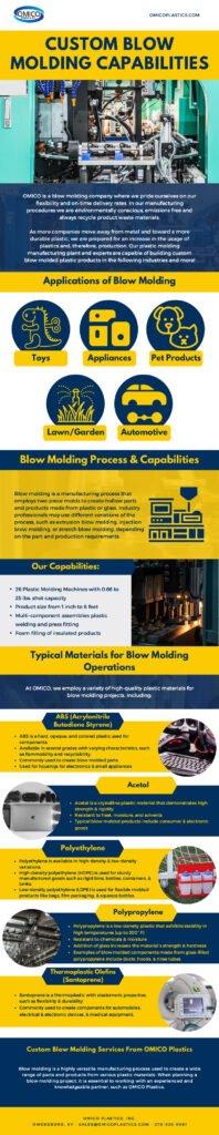 OMICO Plastics, Inc. - Products & Capabilities - IG V.1